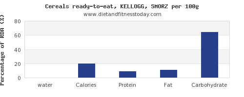 water and nutrition facts in kelloggs cereals per 100g